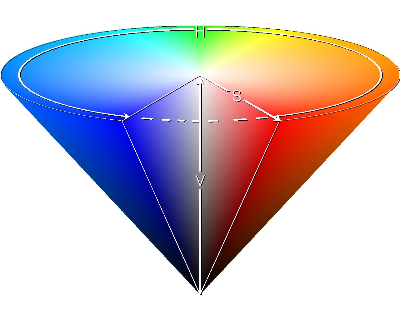 HSB Is A Color Model That Exists As 3D Space Where Hue Saturation And Brightness Has An Axis Each